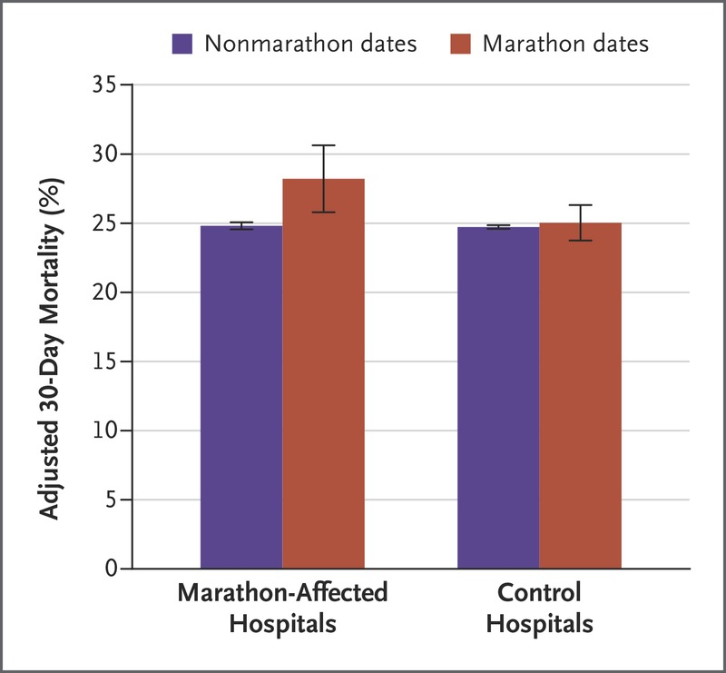 Delays in Emergency Care and Mortality during Major U S  Marathons