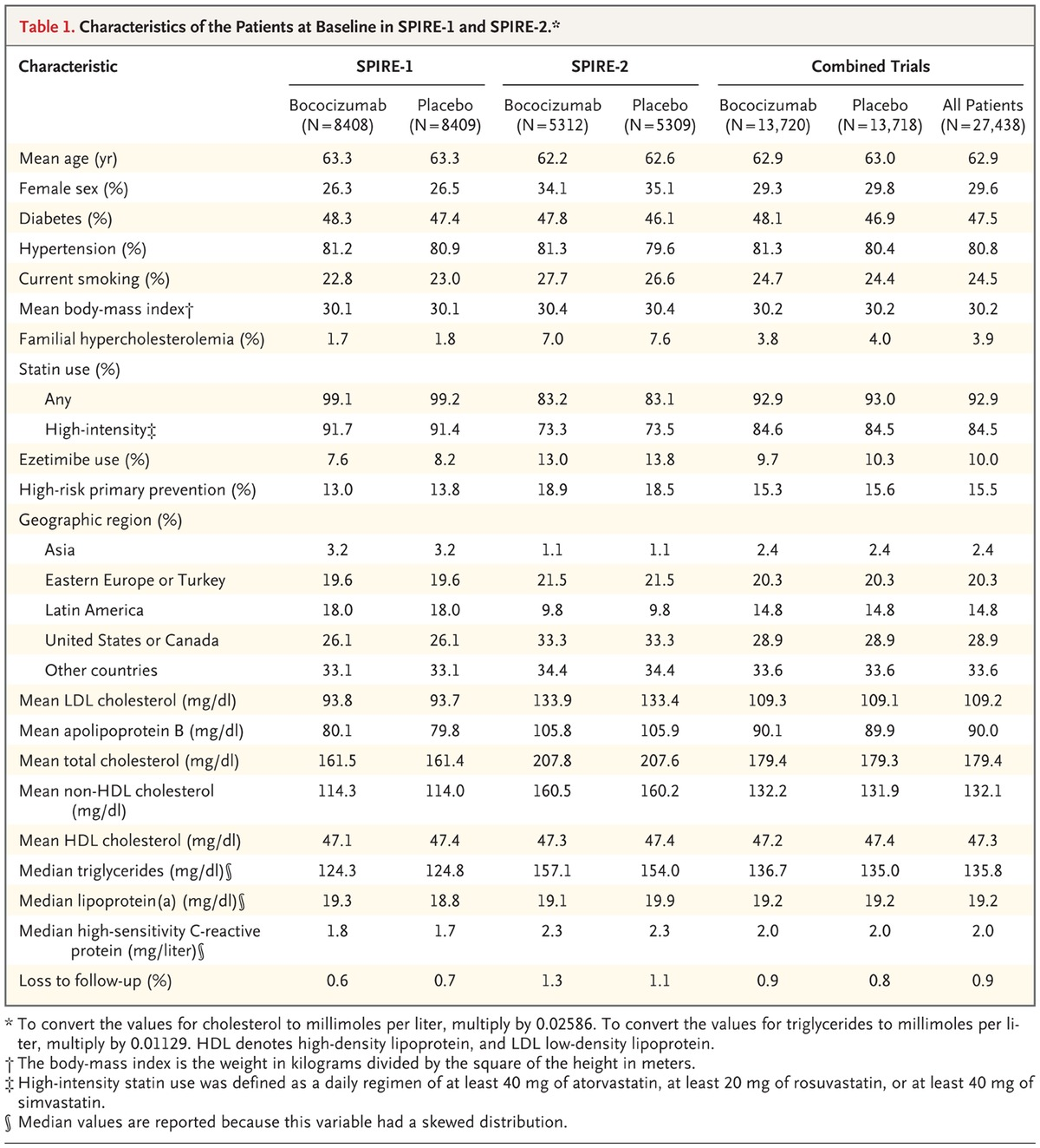 Cardiovascular efficacy and safety of bococizumab in high for 52 week table