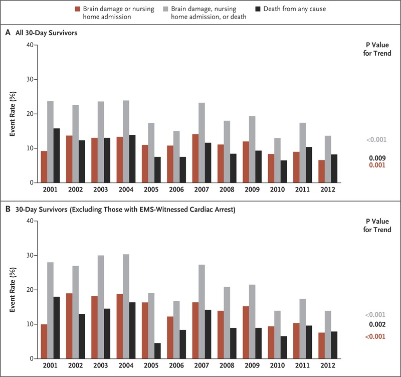 Bystander Efforts and 1-Year Outcomes in Out-of-Hospital Cardiac