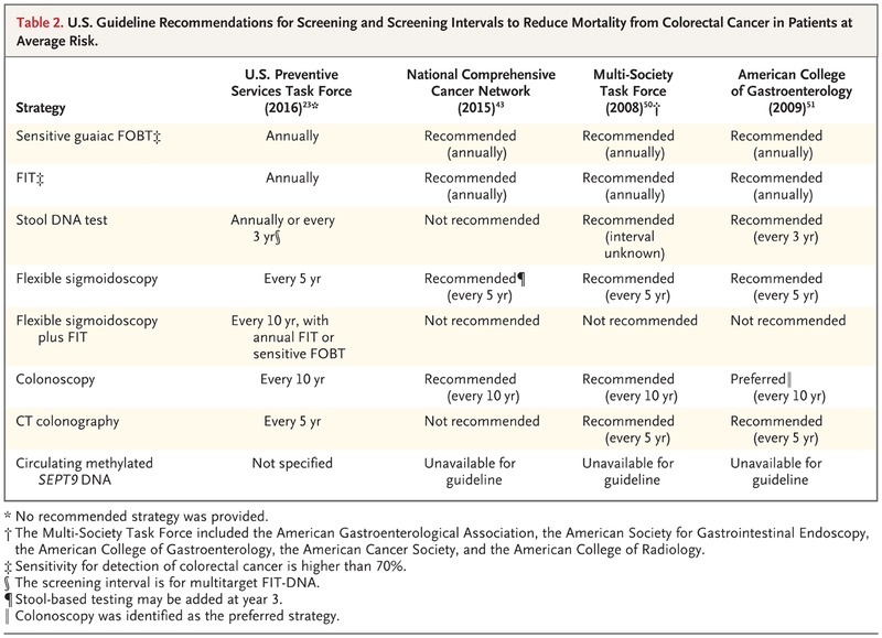 Screening For Colorectal Neoplasia Nejm