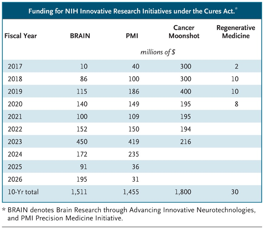 The 21st Century Cures Act — A View from the NIH | NEJM