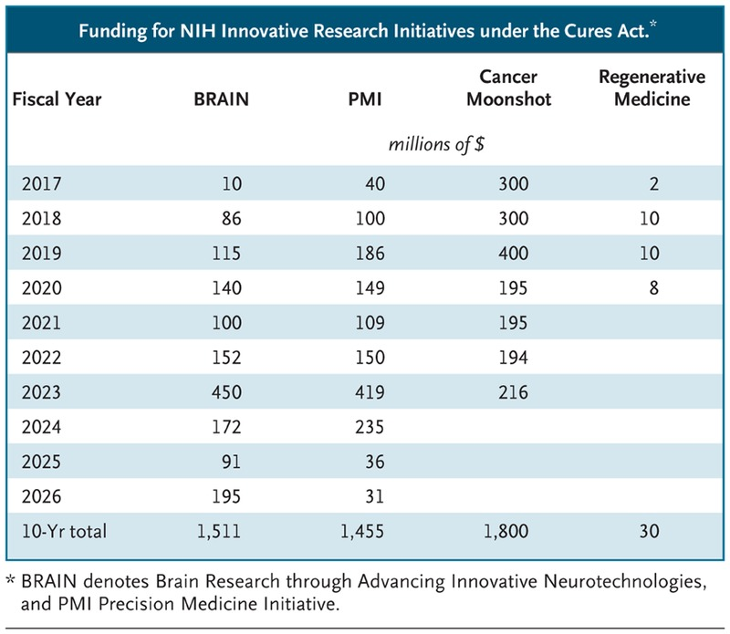 The 21st Century Cures Act A View From The Nih Nejm
