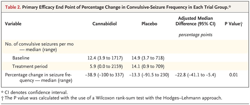 Trial of Cannabidiol for Drug-Resistant Seizures in the Dravet
