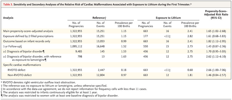 Lithium Use in Pregnancy and the Risk of Cardiac