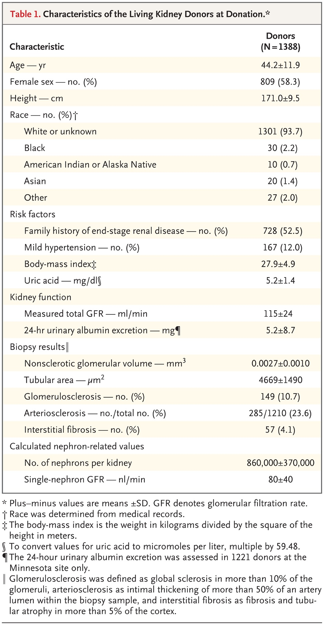 Single-Nephron Glomerular Filtration Rate in Healthy Adults | NEJM