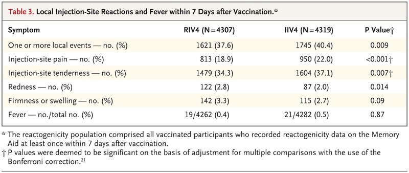 Efficacy of Recombinant Influenza Vaccine in Adults 50 Years