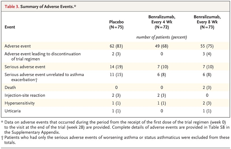 Oral Glucocorticoid–Sparing Effect of Benralizumab in Severe Asthma