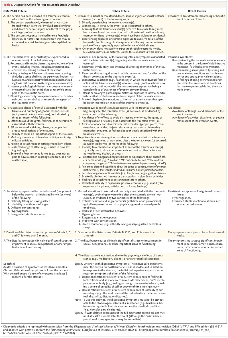 post-traumatic stress disorder | nejm