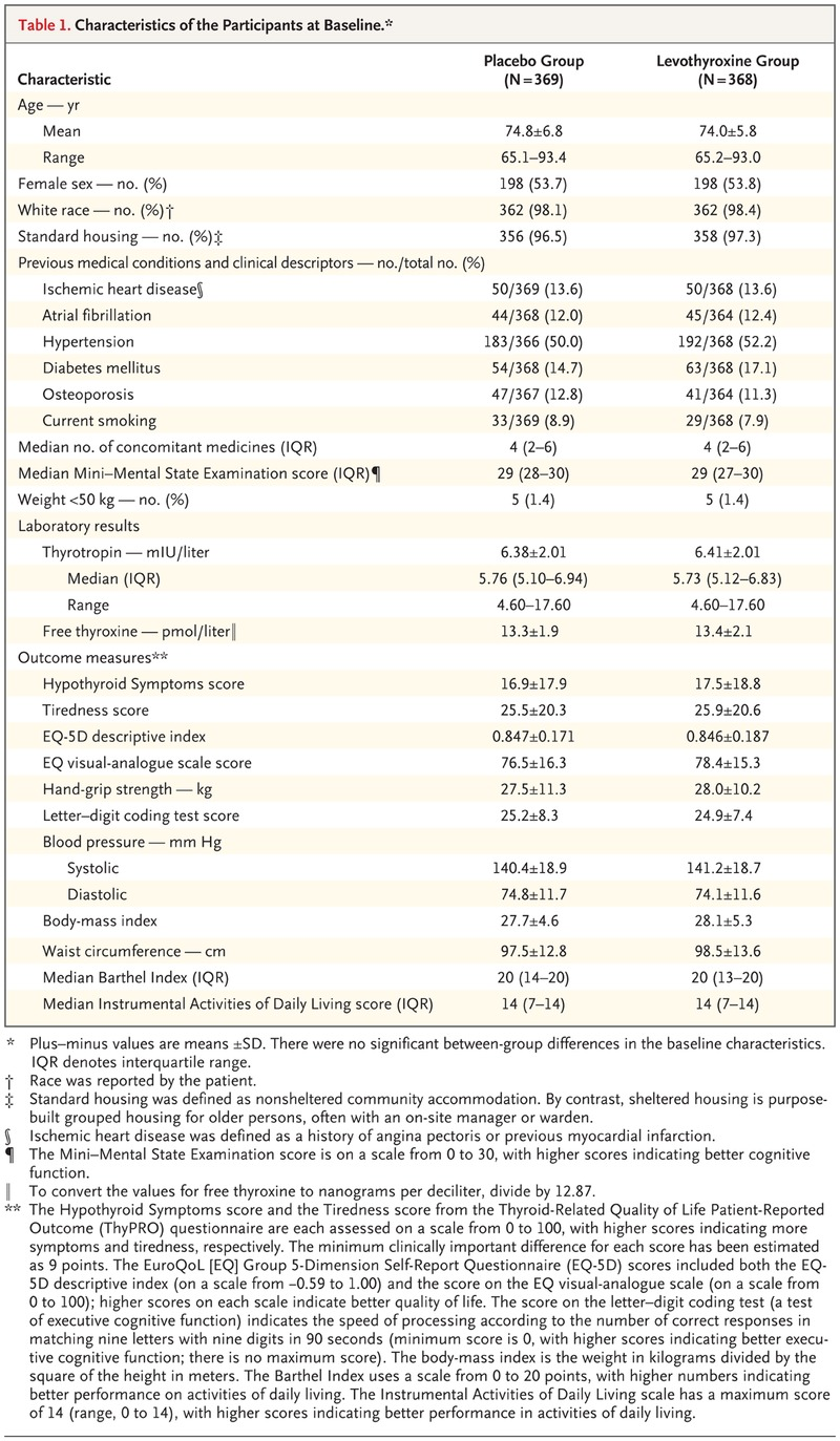 Thyroid Hormone Therapy For Older Adults With Subclinical