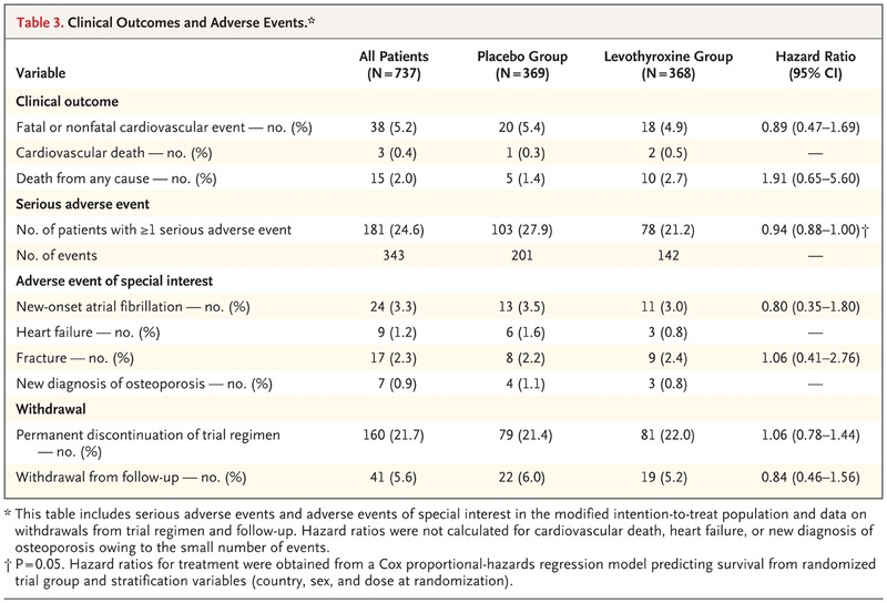 Thyroid Hormone Therapy For Older Adults With Subclinical Hypothyroidism Nejm