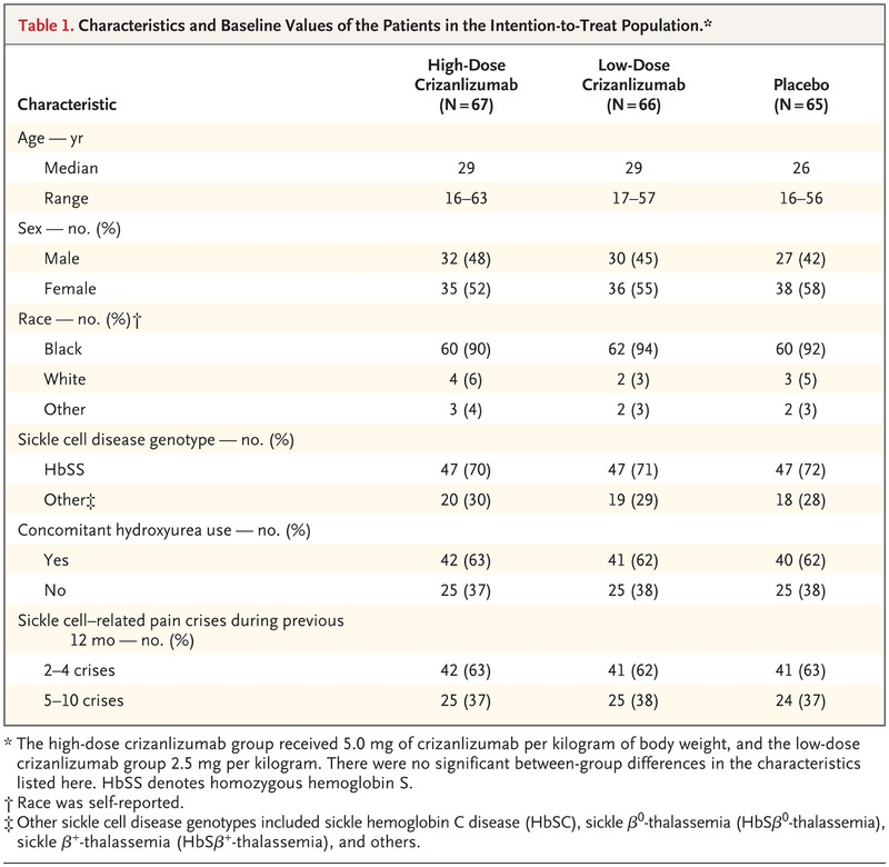 Crizanlizumab for the Prevention of Pain Crises in Sickle