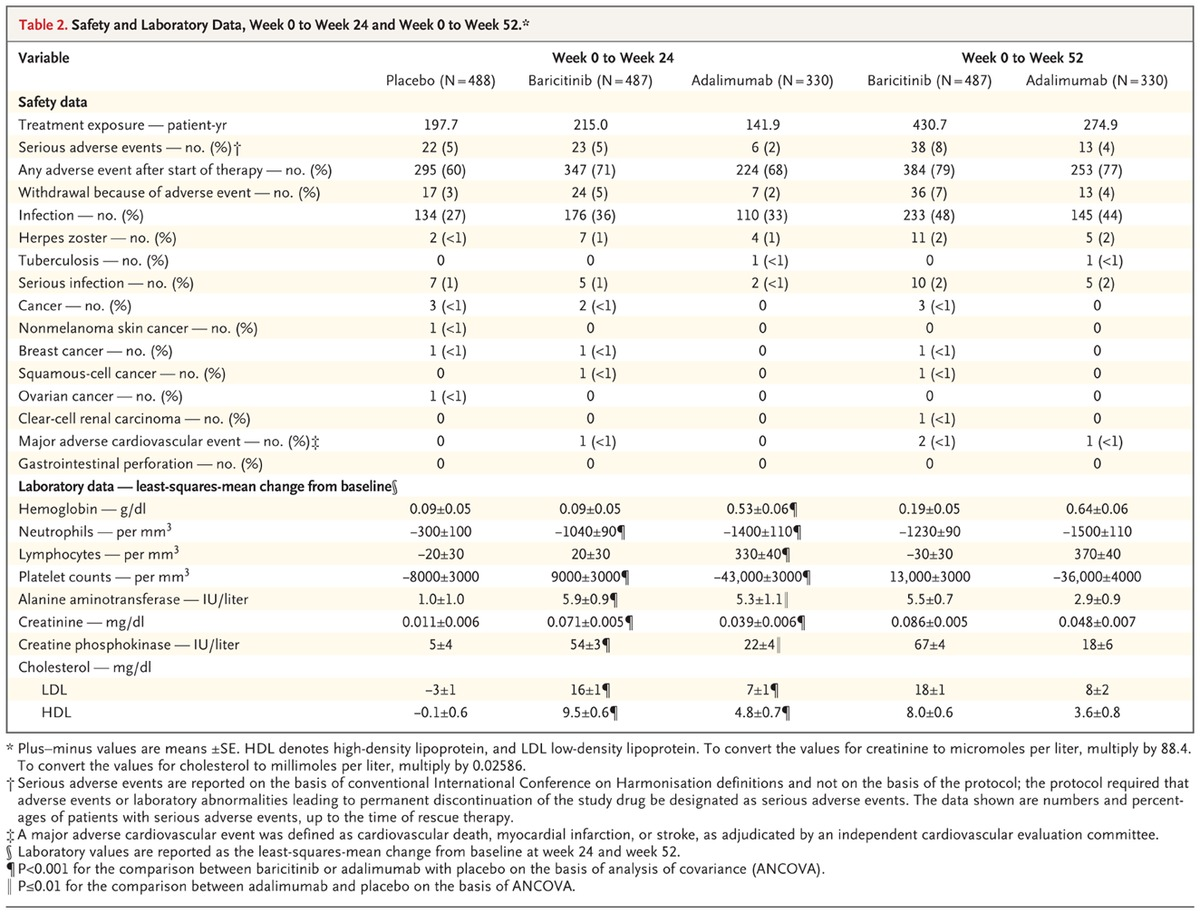 Baricitinib versus placebo or adalimumab in rheumatoid for 52 week table