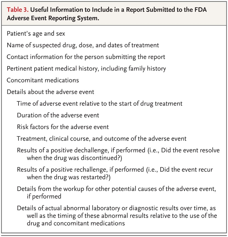 Fda Regulation Of Prescription Drugs Nejm