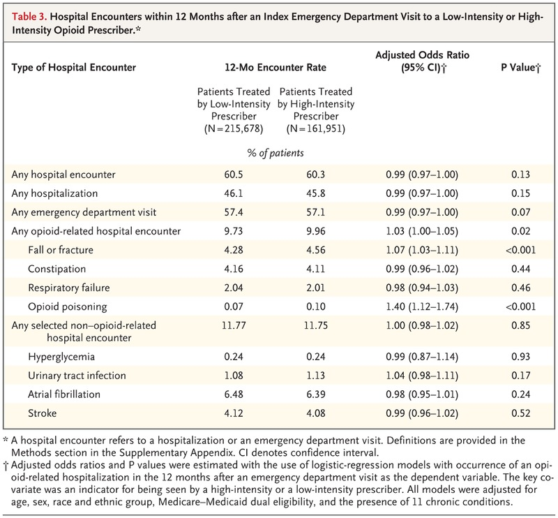 Opioid-Prescribing Patterns of Emergency Physicians and Risk