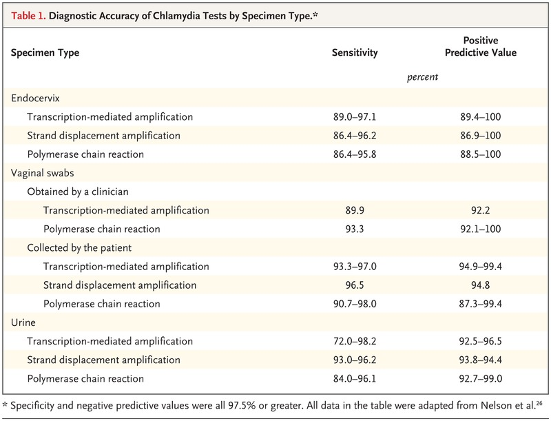 Screening for Chlamydia trachomatis Infections in Women | NEJM