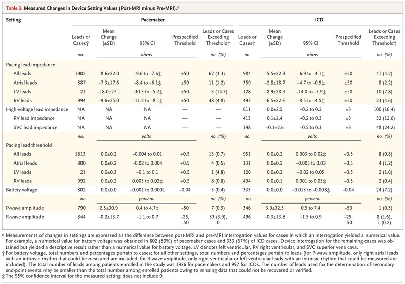 Assessing the Risks Associated with MRI in Patients with a Pacemaker