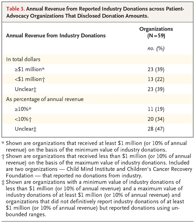 Conflicts of Interest for Patient-Advocacy Organizations | NEJM