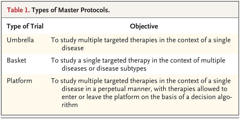 Master Protocols to Study Multiple Therapies, Multiple