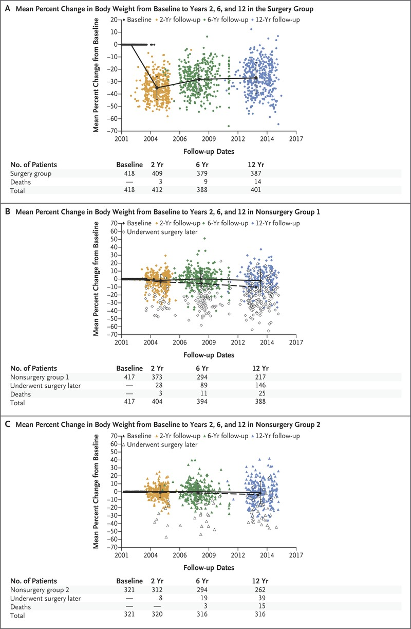 Weight And Metabolic Outcomes 12 Years After Gastric Bypass Nejm