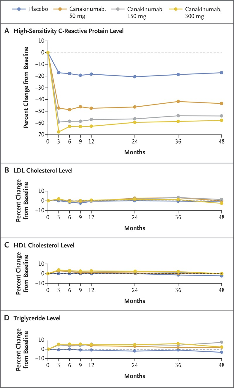 Antiinflammatory Therapy with Canakinumab for Atherosclerotic