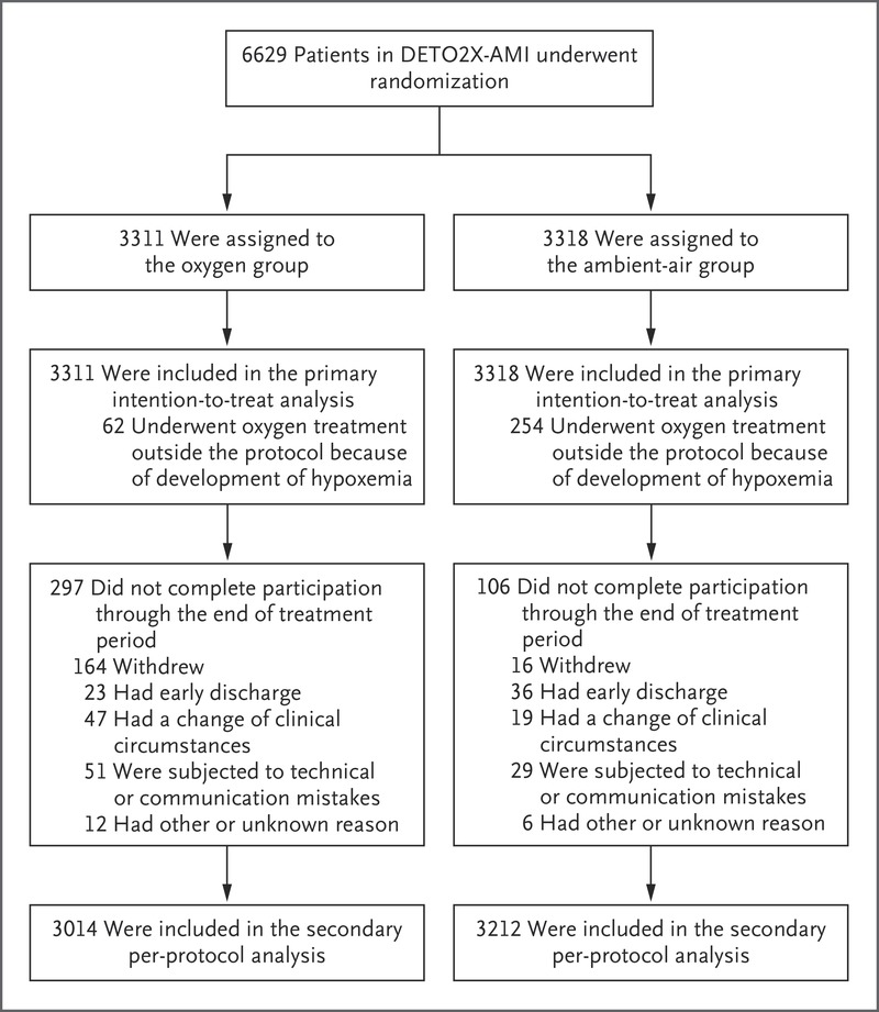 Oxygen Therapy in Suspected Acute Myocardial Infarction | NEJM