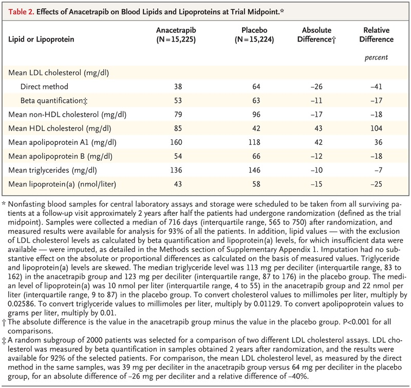 Effects of Anacetrapib in Patients with Atherosclerotic