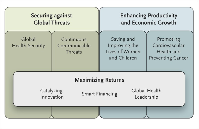 Investing in Global Health for Our Future | NEJM