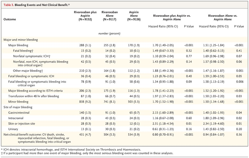 Rivaroxaban with or without Aspirin in Stable Cardiovascular