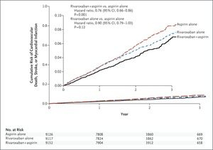 Rivaroxaban with or without Aspirin in Stable Cardiovascular Disease | NEJM