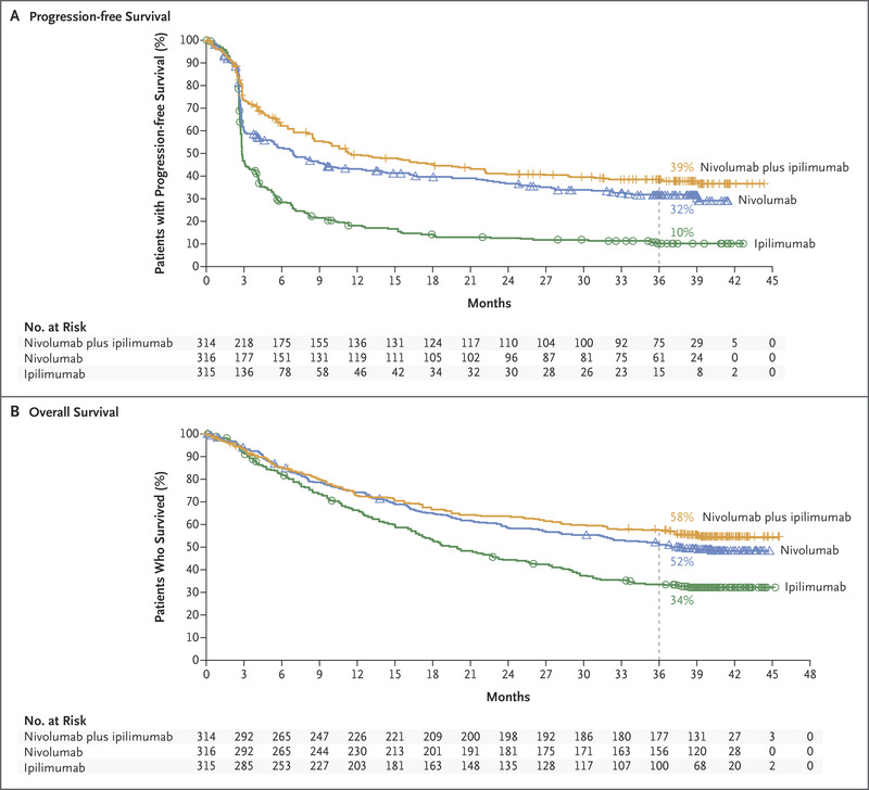Overall Survival with Combined Nivolumab and Ipilimumab in