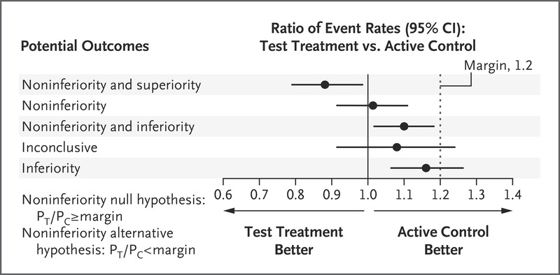 Challenges In The Design And Interpretation Of Noninferiority Trials