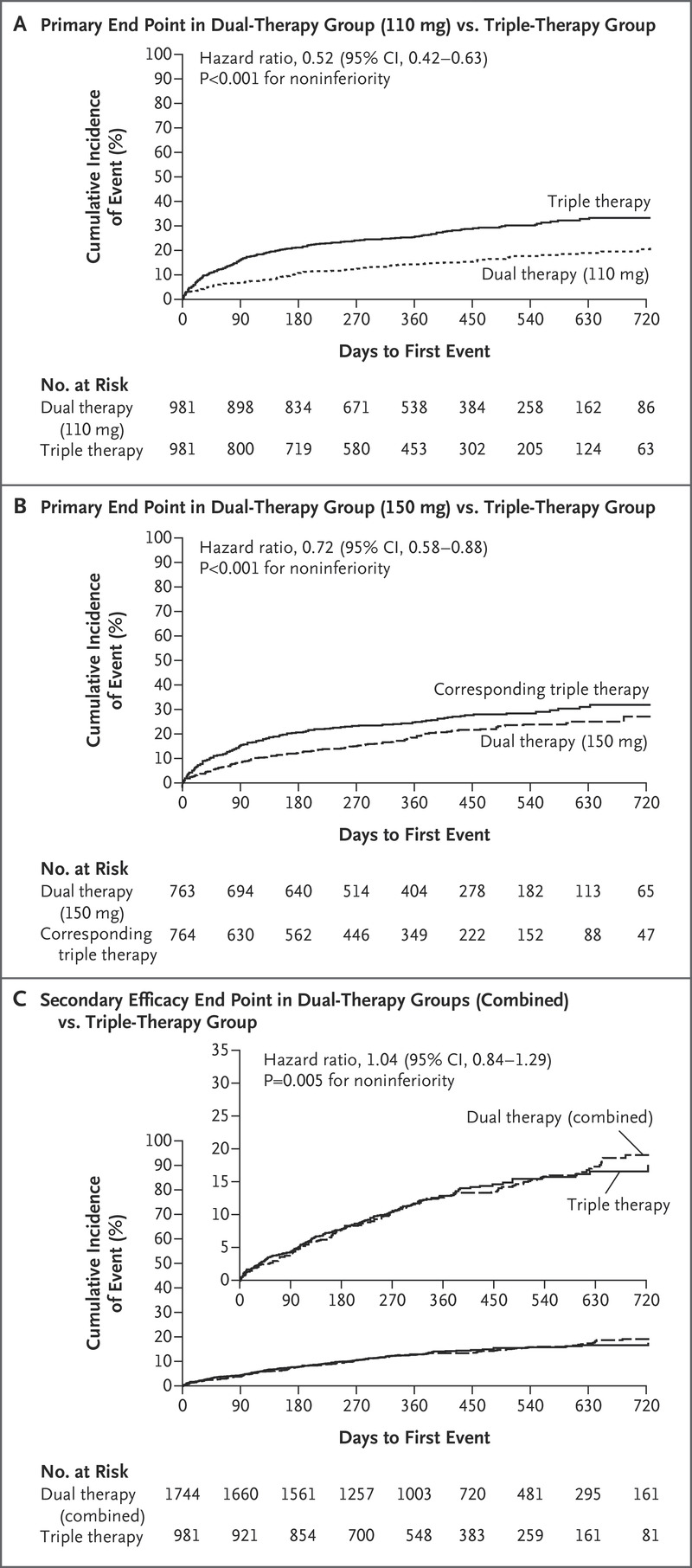 Dual Antithrombotic Therapy with Dabigatran after PCI in