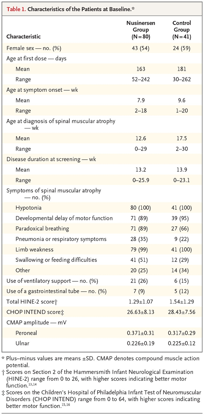 Nusinersen versus Sham Control in Infantile-Onset Spinal Muscular