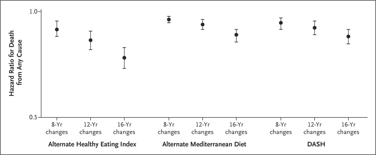 Association Of Changes In Diet Quality With Total And Cause Specific