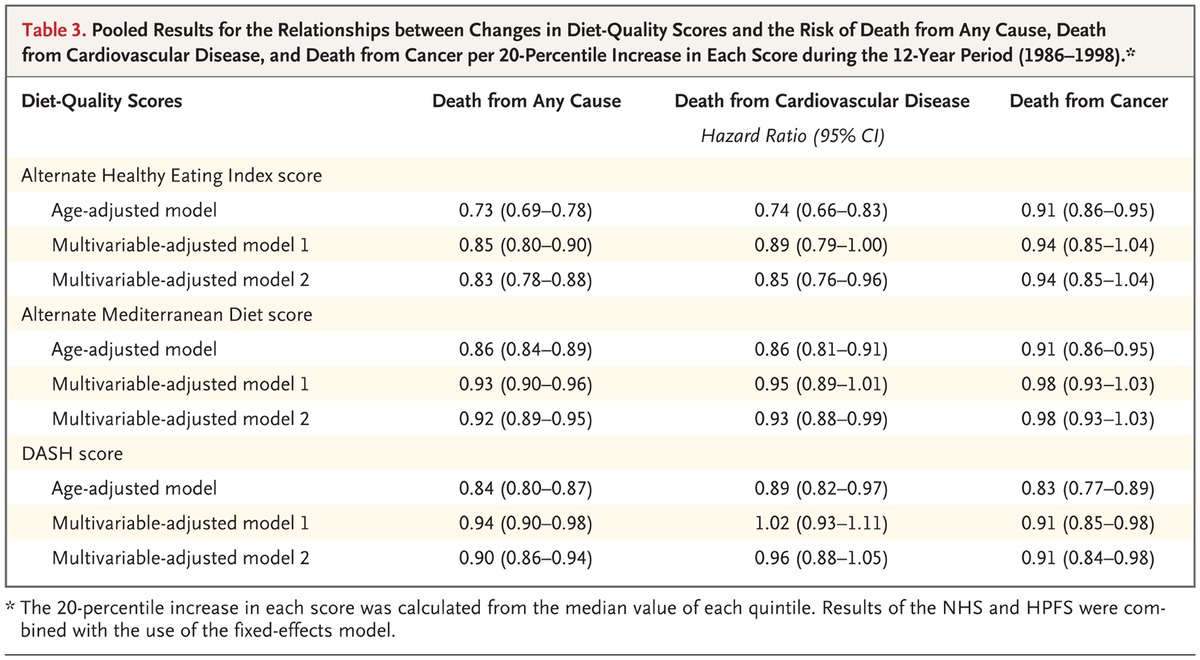 Pooled Results For The Relationships Between Changes In Diet Quality Scores And Risk Of Death From Any Cause Cardiovascular Disease