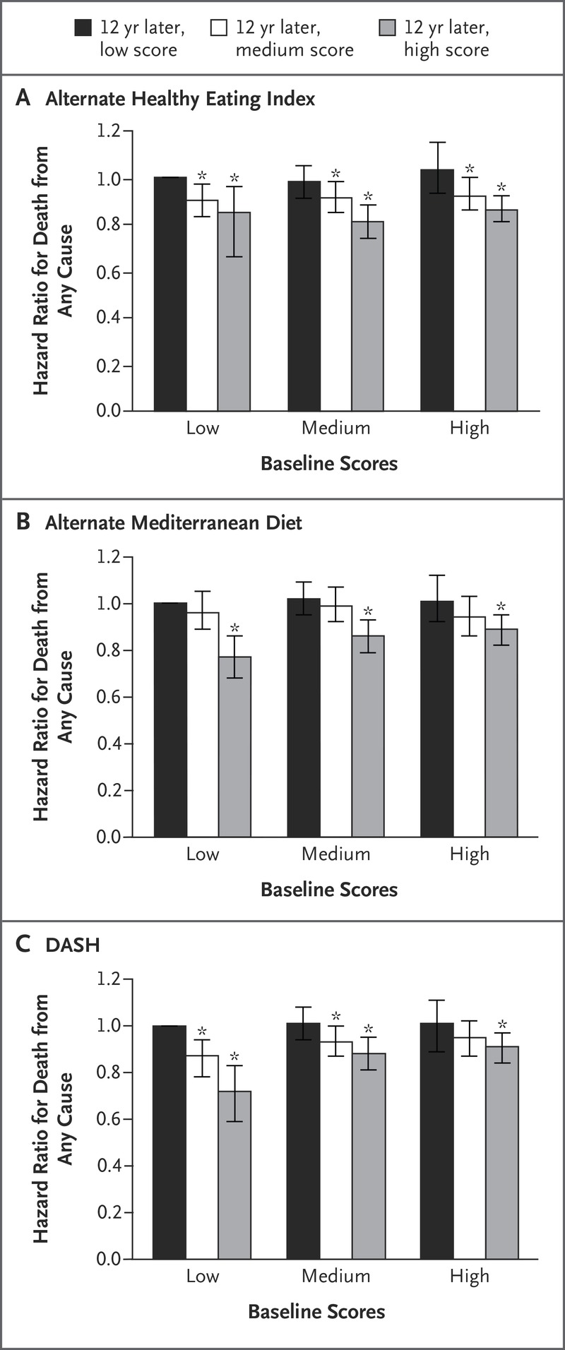 dietary approaches to stop hypertension (dash) score