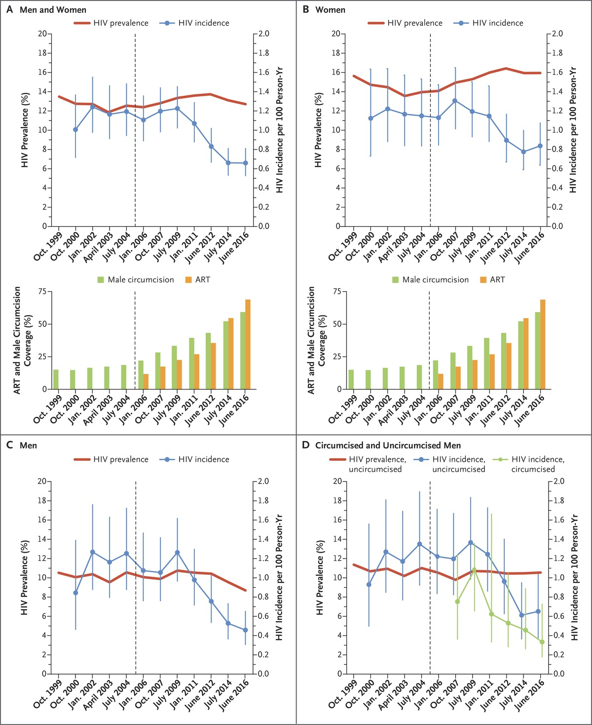 Hiv prevention efforts and incidence of hiv in uganda nejm trends in the incidence and prevalence of hiv infection in the rakai community cohort study 19992016 pooptronica Images