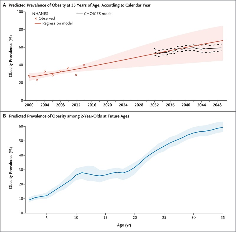 Simulation Of Growth Trajectories Of Childhood Obesity Into Adulthood Nejm