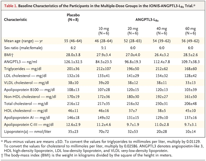 Cardiovascular and Metabolic Effects of ANGPTL3 Antisense