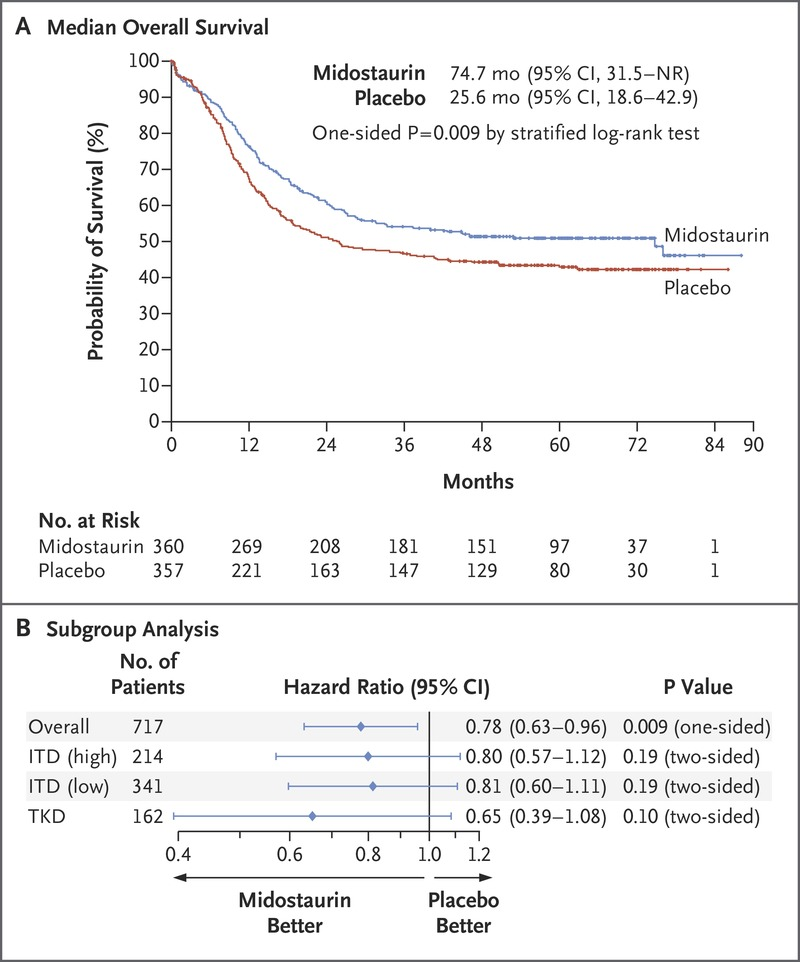 Midostaurin plus Chemotherapy for Acute Myeloid Leukemia with a FLT3