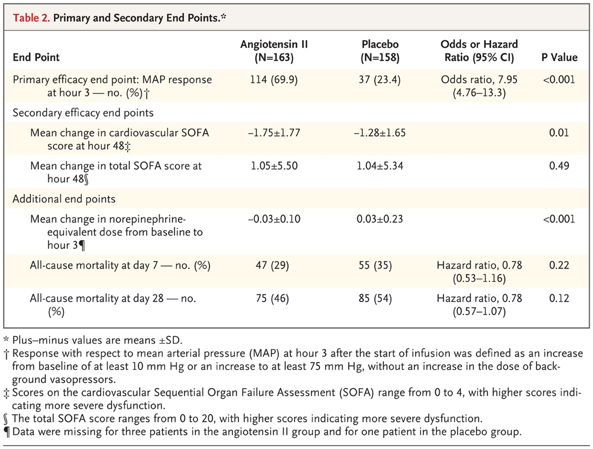 Angiotensin ii for the treatment of vasodilatory shock nejm table 2 primary and secondary end points hexwebz Gallery