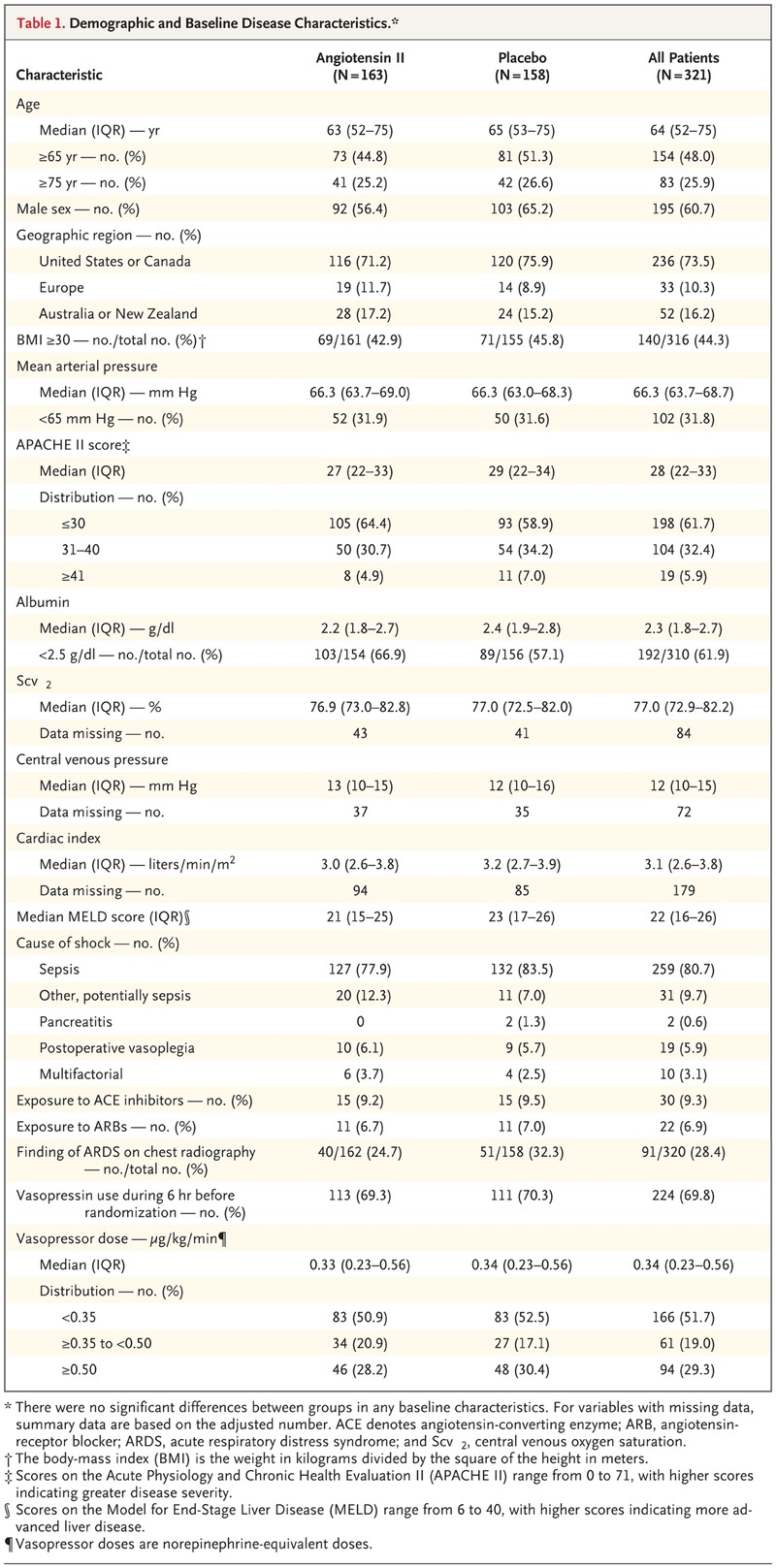 Angiotensin ii for the treatment of vasodilatory shock nejm table 1 demographic and baseline disease characteristics fandeluxe Choice Image