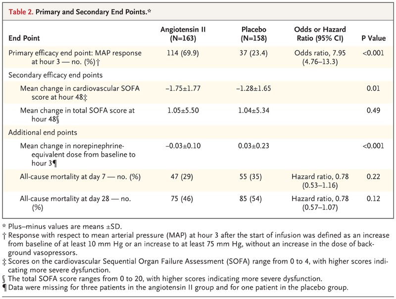 Angiotensin II for the Treatment of Vasodilatory Shock | NEJM