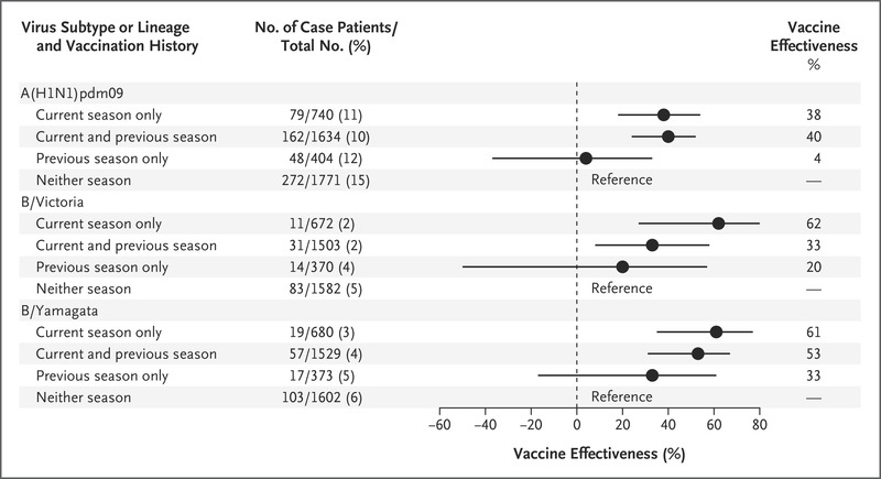 Adjusted Estimates of Influenza Vaccine Effectiveness, Stratified According  to Receipt of Vaccines for the Current Season (2015–2016) and Previous  Season ...