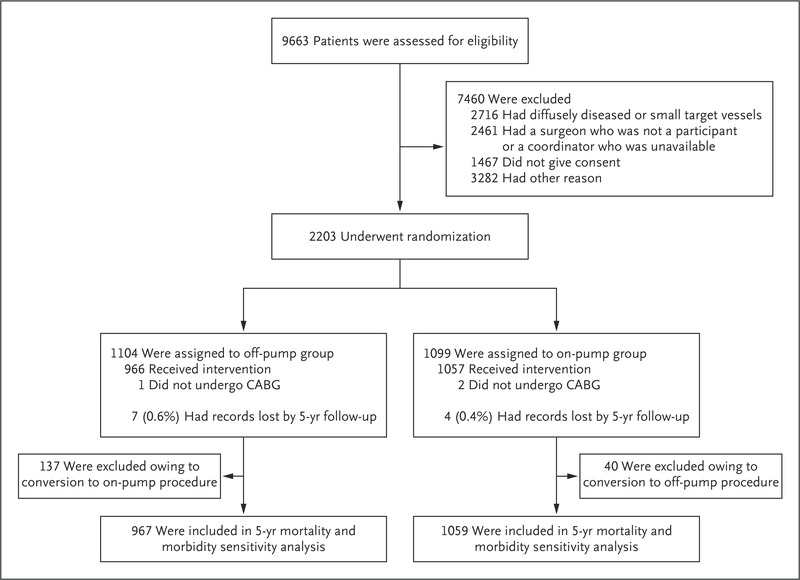 five year outcomes after on pump and off pump coronary artery bypass