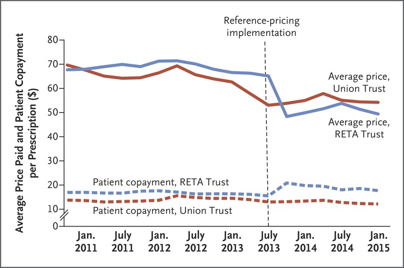Association of Reference Pricing with Drug Selection and Spending | NEJM