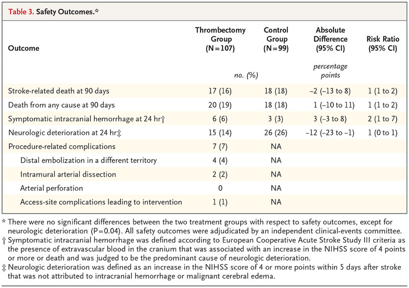 Thrombectomy 6 to 24 Hours after Stroke with a Mismatch