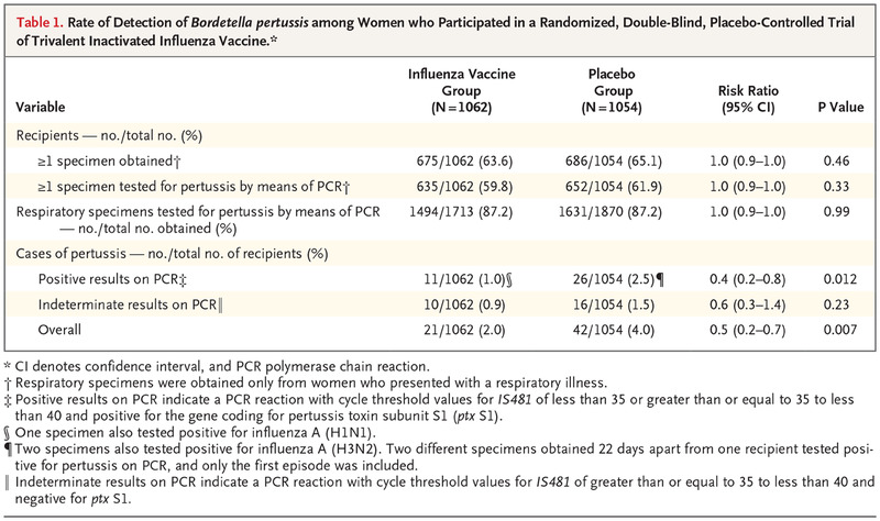 Influenza Vaccination During Pregnancy And Protection Against Pertussis Nejm
