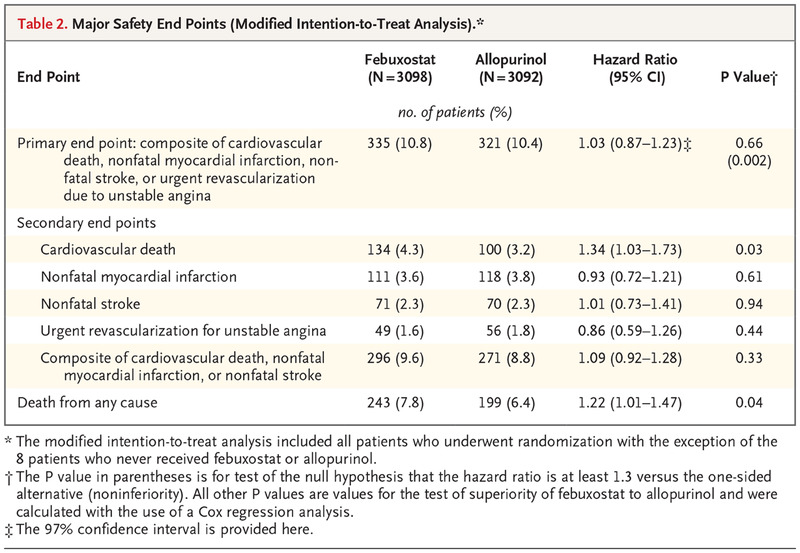 Cardiovascular Safety of Febuxostat or Allopurinol in