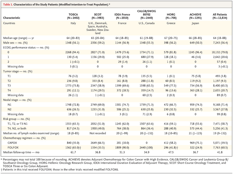 Duration Of Adjuvant Chemotherapy For Stage Iii Colon Cancer Nejm